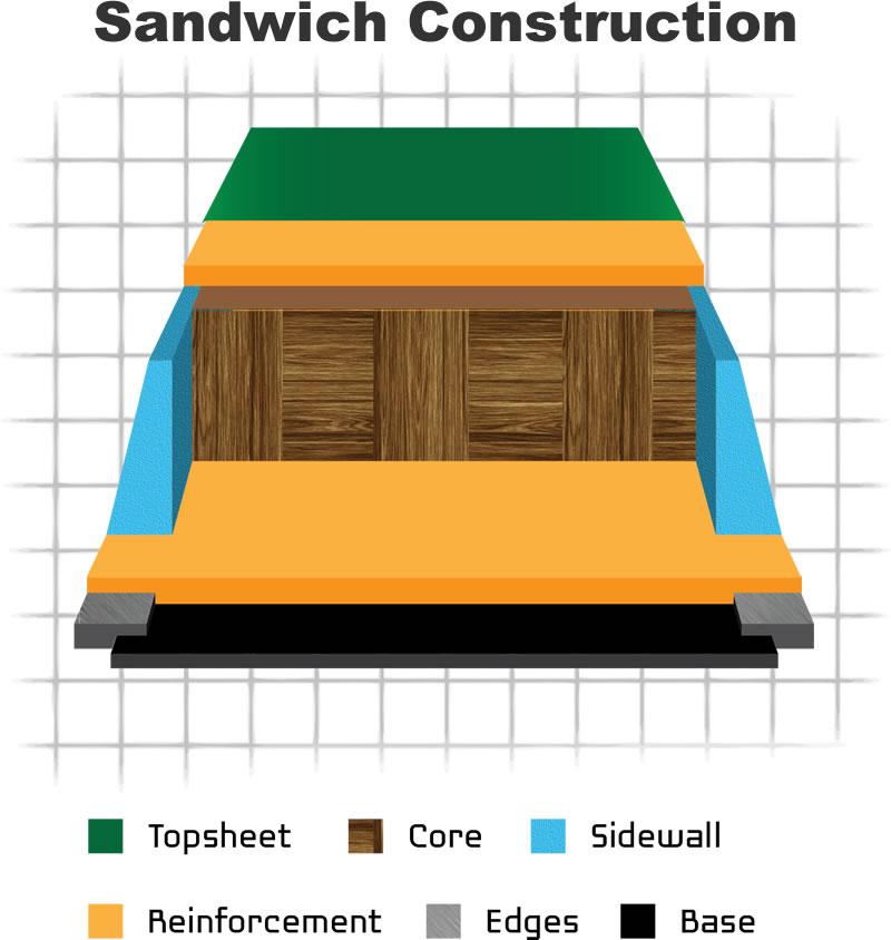 Ski Construction Summarized