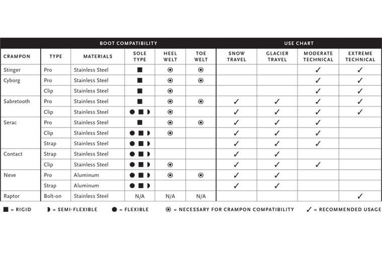 BD Crampon Fit Chart